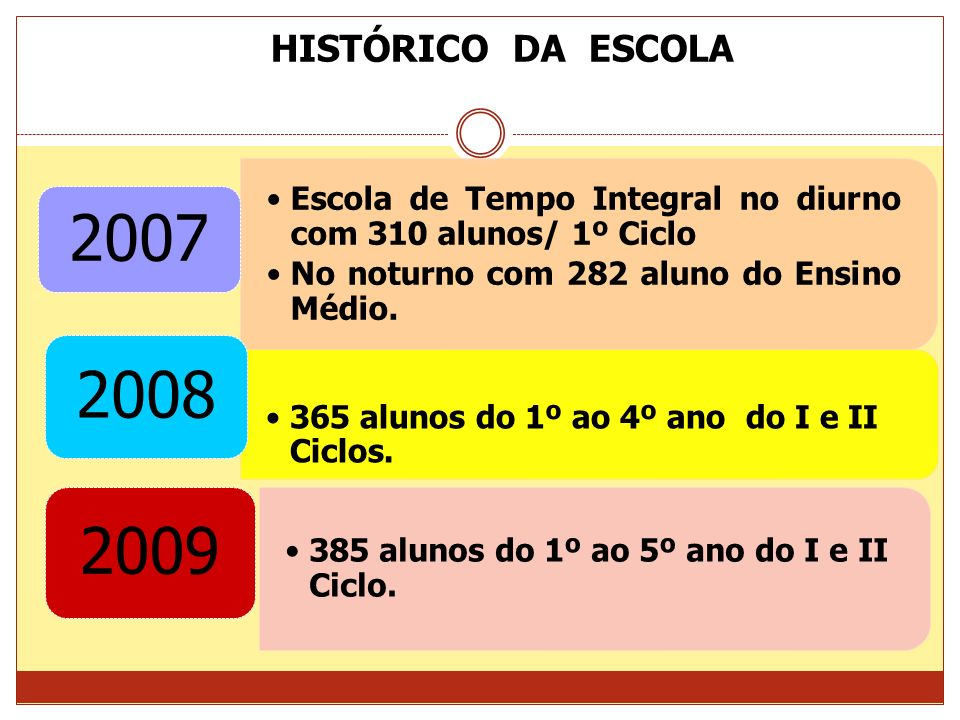 HISTÓRICO DA ESCOLA2007. Escola de Tempo Integral no diurno com 310 alunos/ 1º Ciclo. No noturno com 282 aluno do Ensino Médio.