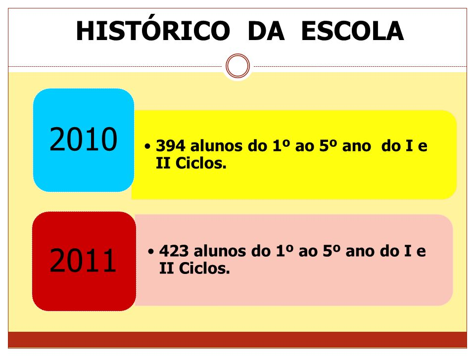 HISTÓRICO DA ESCOLA2010.394 alunos do 1º ao 5º ano do I e II Ciclos.