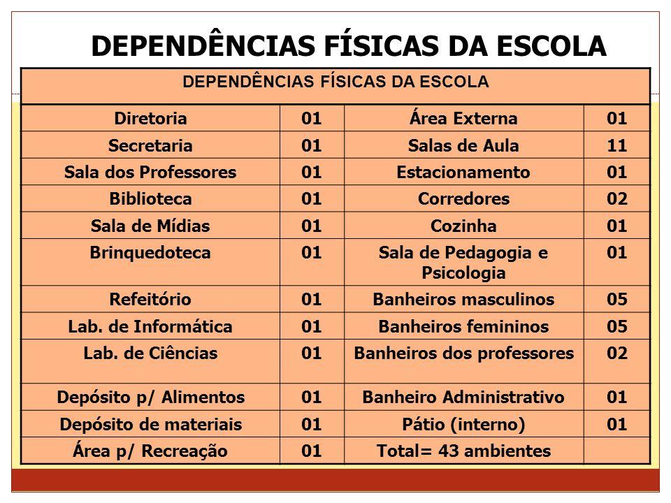 DEPENDÊNCIAS FÍSICAS DA ESCOLA