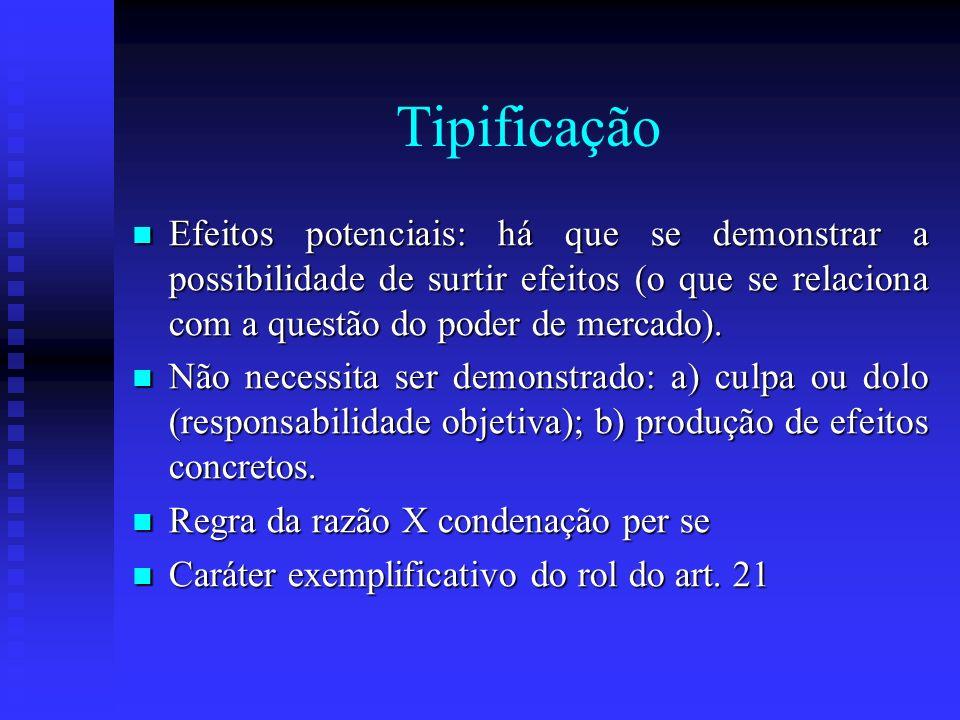 Tipificação Efeitos potenciais: há que se demonstrar a possibilidade de surtir efeitos (o que se relaciona com a questão do poder de mercado).