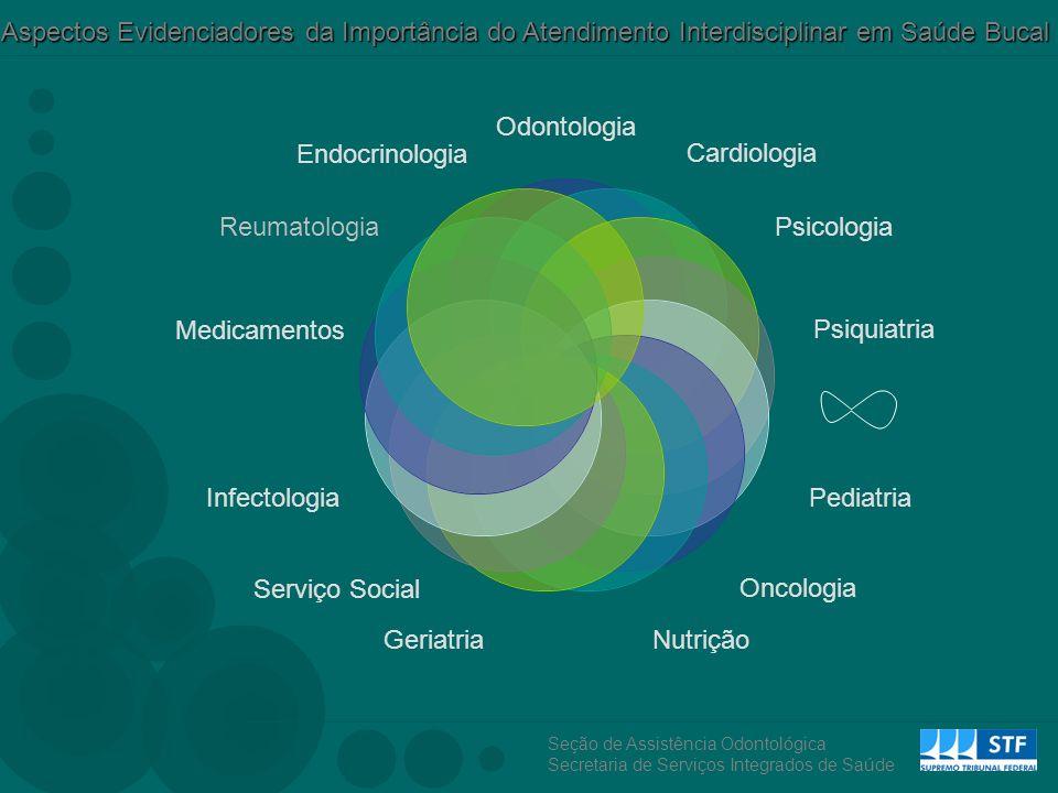 Aspectos Evidenciadores da Importância do Atendimento Interdisciplinar em Saúde Bucal