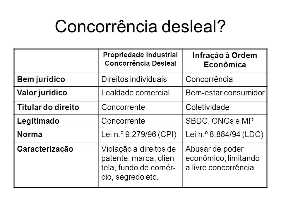 Propriedade Industrial Concorrência Desleal Infração à Ordem Econômica