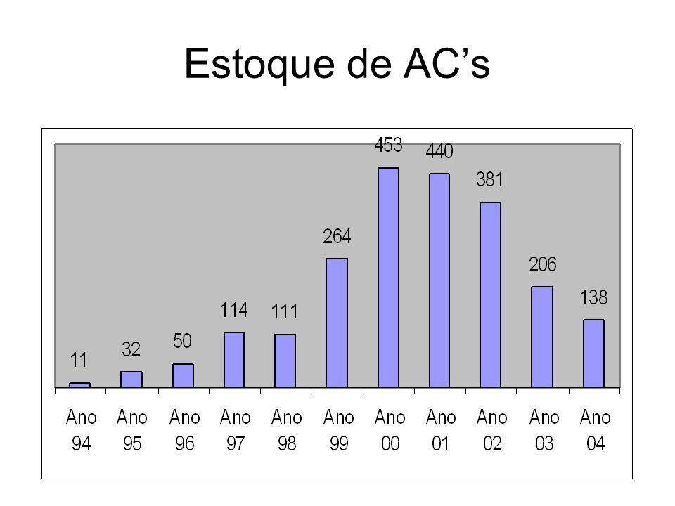 Estoque de AC's
