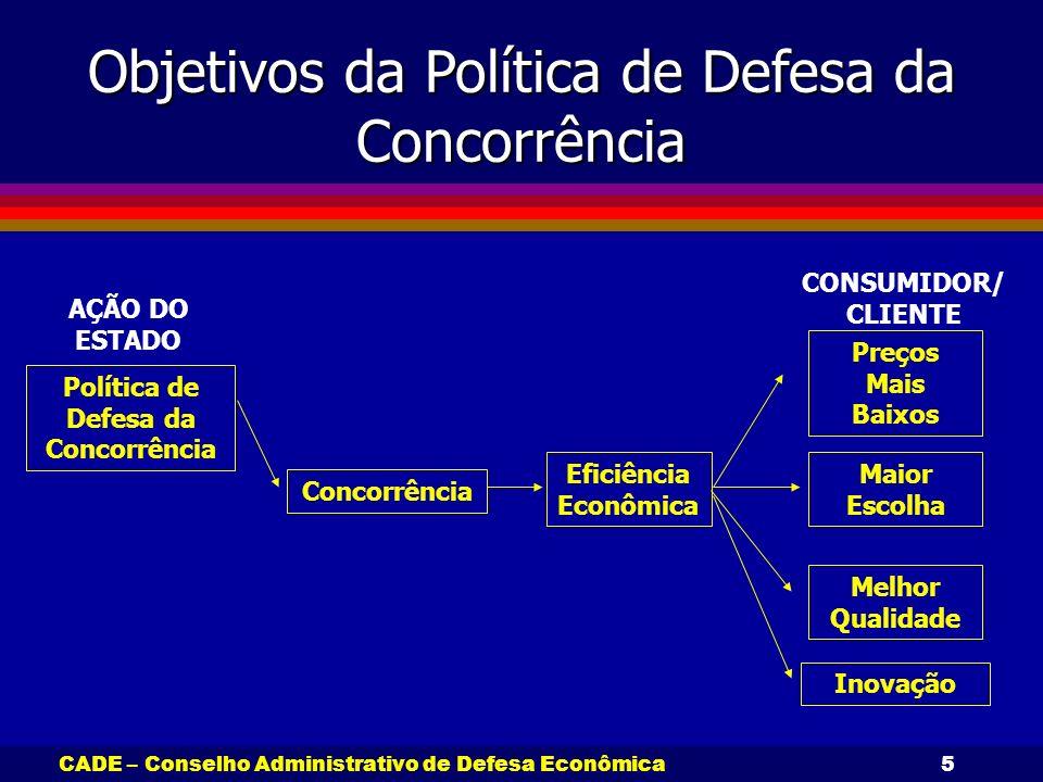 Política de Defesa da Concorrência