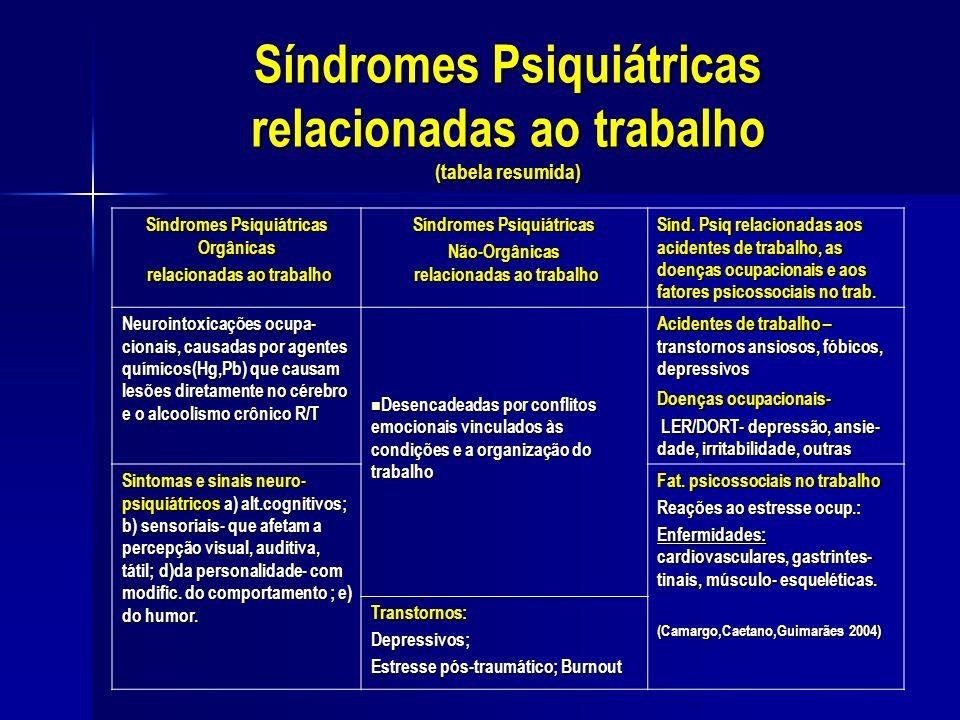 Síndromes Psiquiátricas relacionadas ao trabalho (tabela resumida)