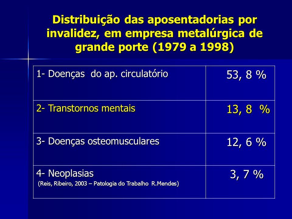 Distribuição das aposentadorias por invalidez, em empresa metalúrgica de grande porte (1979 a 1998)