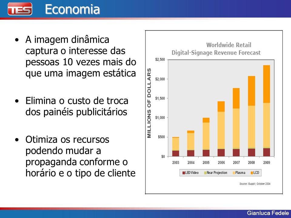 Economia A imagem dinâmica captura o interesse das pessoas 10 vezes mais do que uma imagem estática.