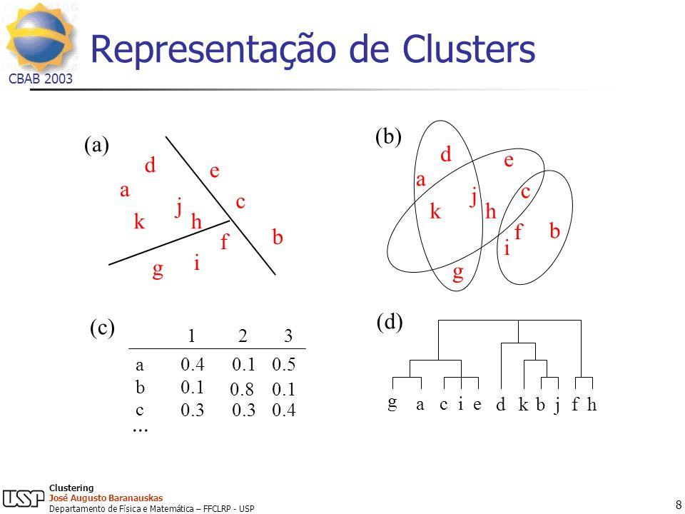 Representação de Clusters