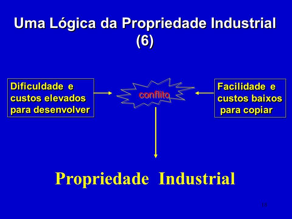 Uma Lógica da Propriedade Industrial (6) Propriedade Industrial