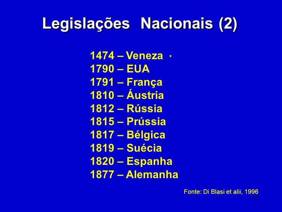 Legislações Nacionais (2)
