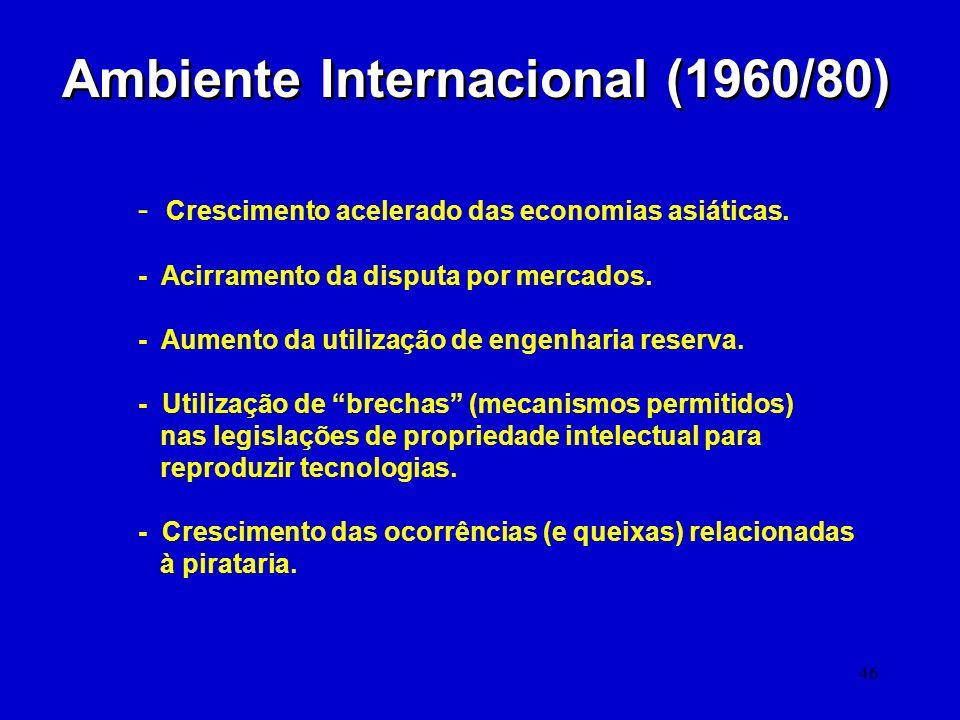 Ambiente Internacional (1960/80)