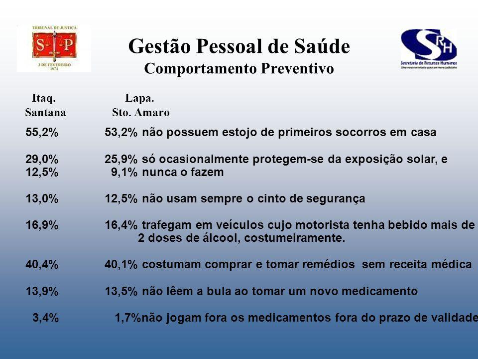 Gestão Pessoal de Saúde Comportamento Preventivo