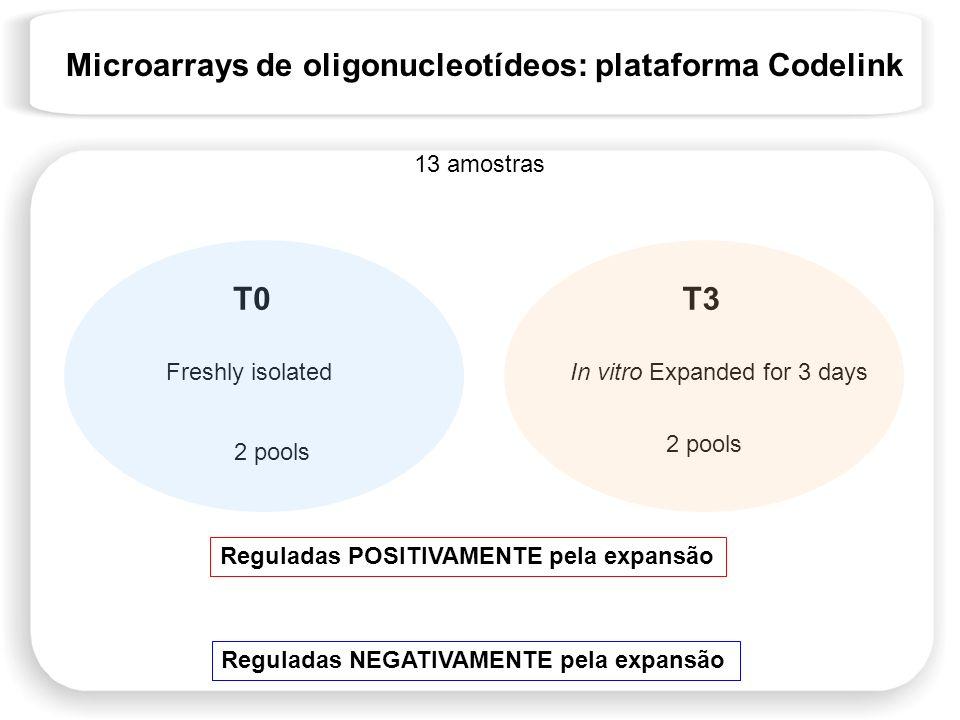 Microarrays de oligonucleotídeos: plataforma Codelink