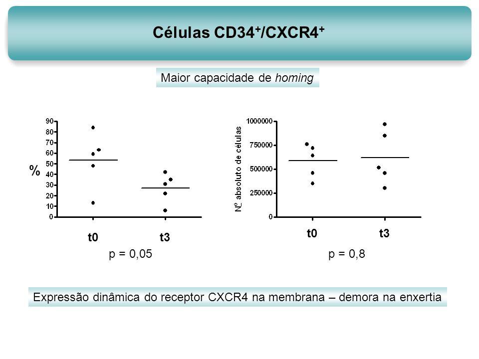 Células CD34+/CXCR4+ % Maior capacidade de homing t0 t3 p = 0,05 t0 t3