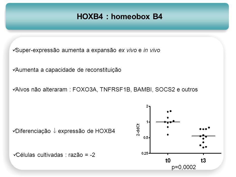 HOXB4 : homeobox B4 Super-expressão aumenta a expansão ex vivo e in vivo. Aumenta a capacidade de reconstituição.