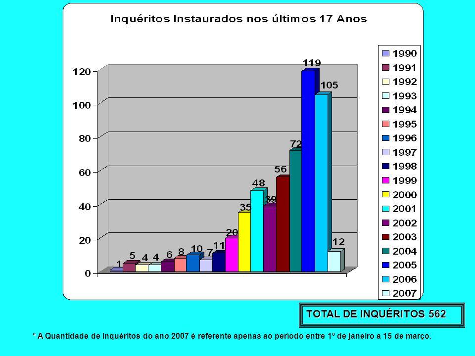 TOTAL DE INQUÉRITOS 562* A Quantidade de Inquéritos do ano 2007 é referente apenas ao período entre 1º de janeiro a 15 de março.