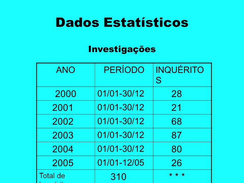 Dados EstatísticosInvestigações. ANO. PERÍODO. INQUÉRITOS. 2000. 01/01-30/12. 28. 2001. 21. 2002. 68.