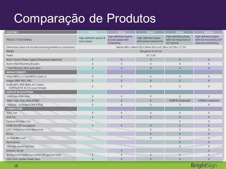 Comparação de Produtos