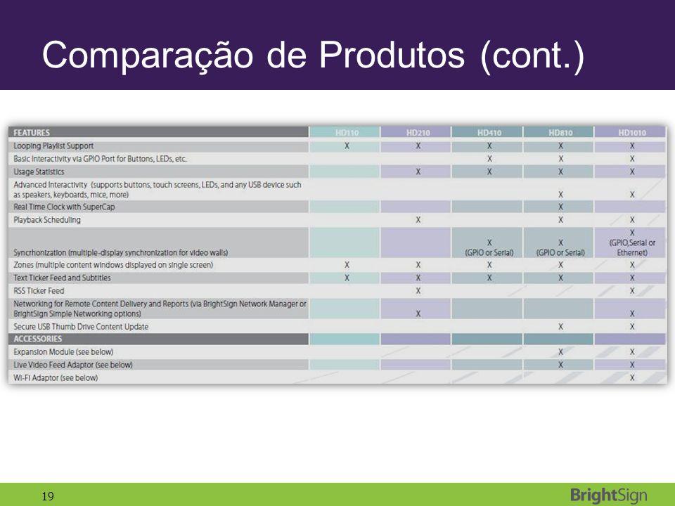 Comparação de Produtos (cont.)
