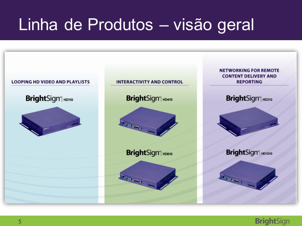 Linha de Produtos – visão geral