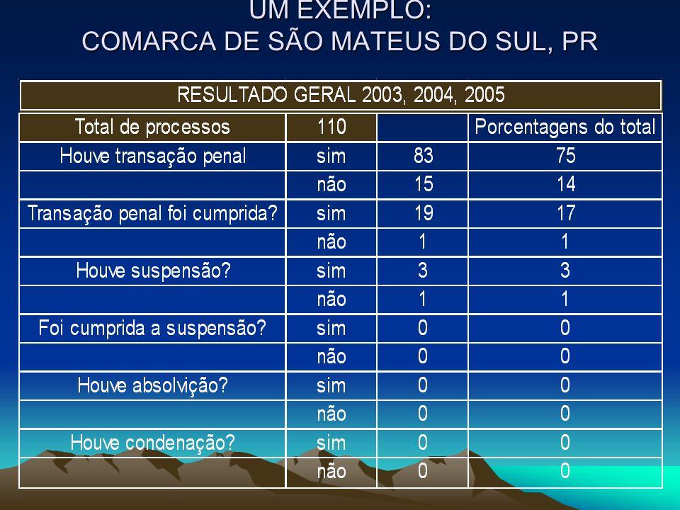 UM EXEMPLO: COMARCA DE SÃO MATEUS DO SUL, PR