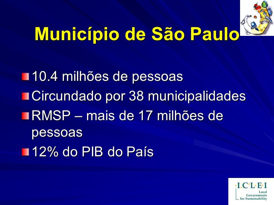Município de São Paulo 10.4 milhões de pessoas