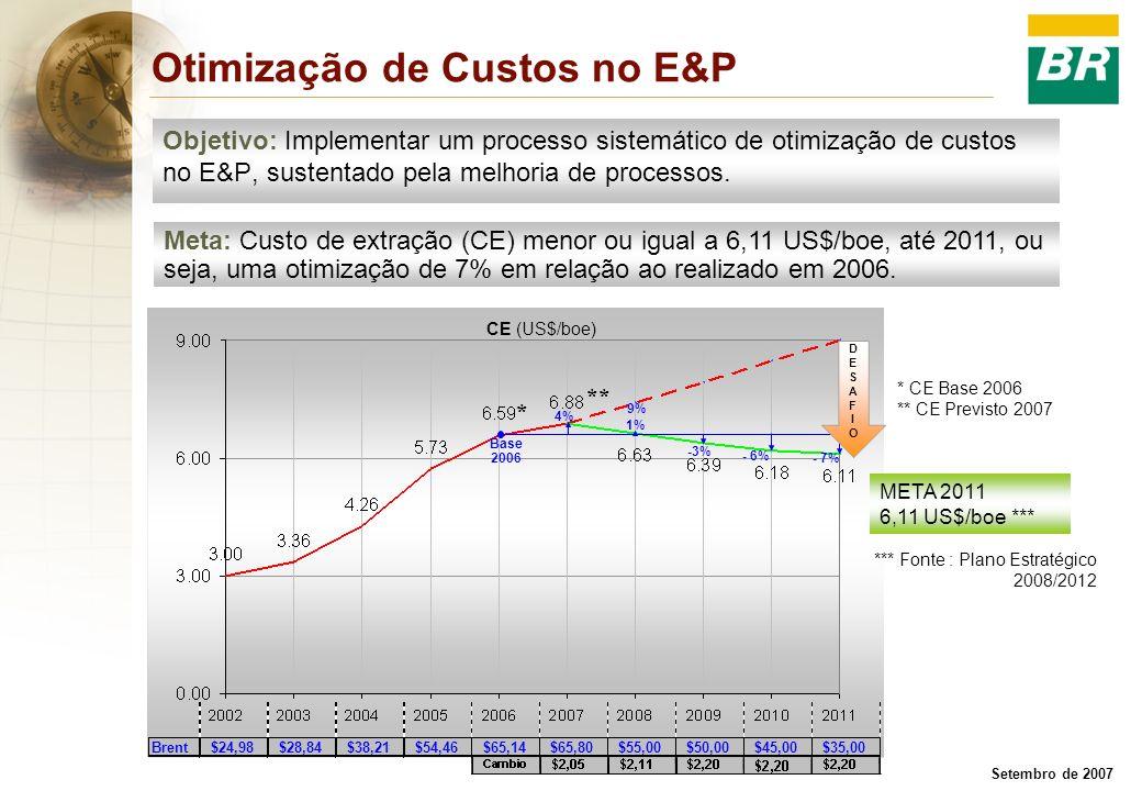 Otimização de Custos no E&P