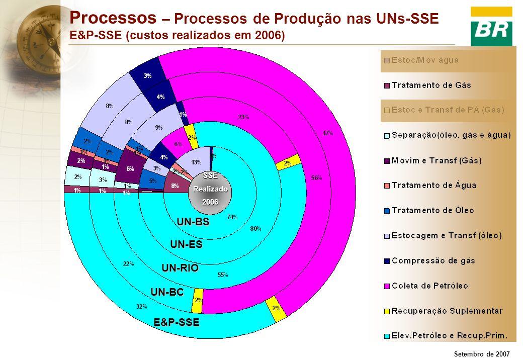 Processos – Processos de Produção nas UNs-SSE E&P-SSE (custos realizados em 2006)
