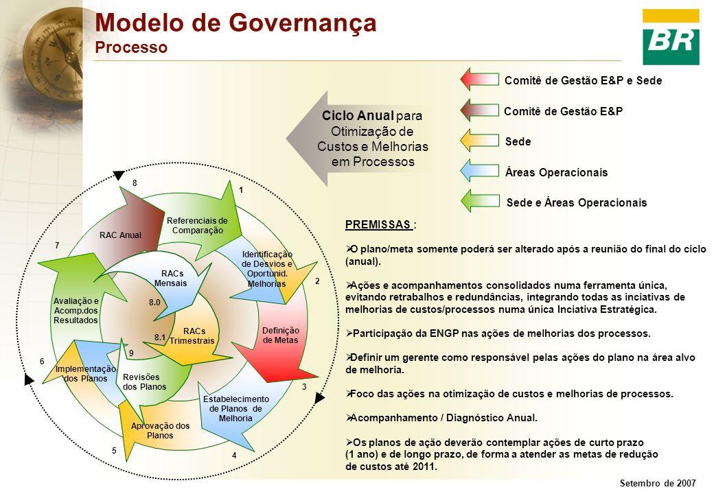 Modelo de Governança Processo