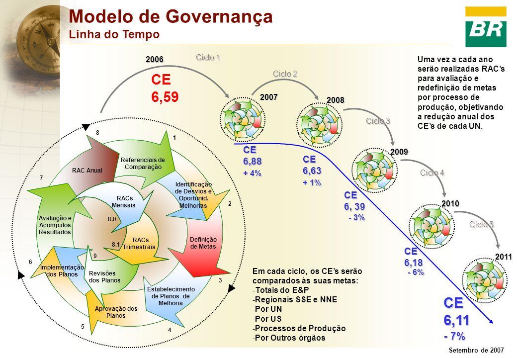 Modelo de Governança Linha do Tempo