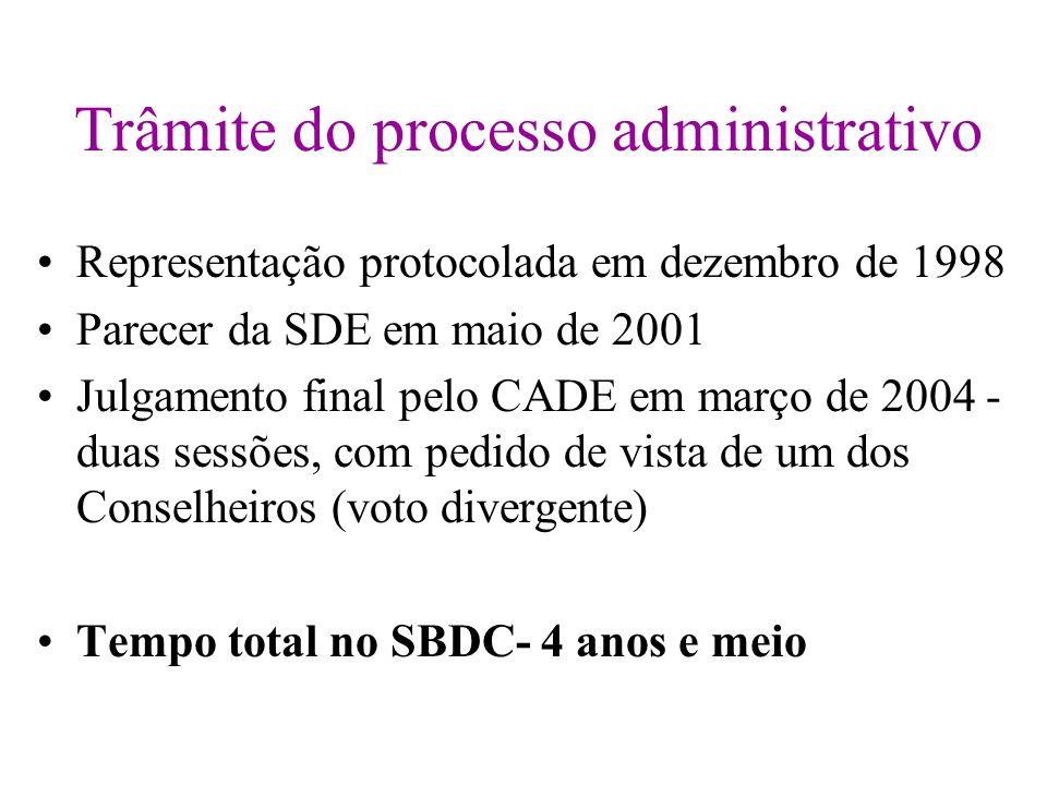 Trâmite do processo administrativo