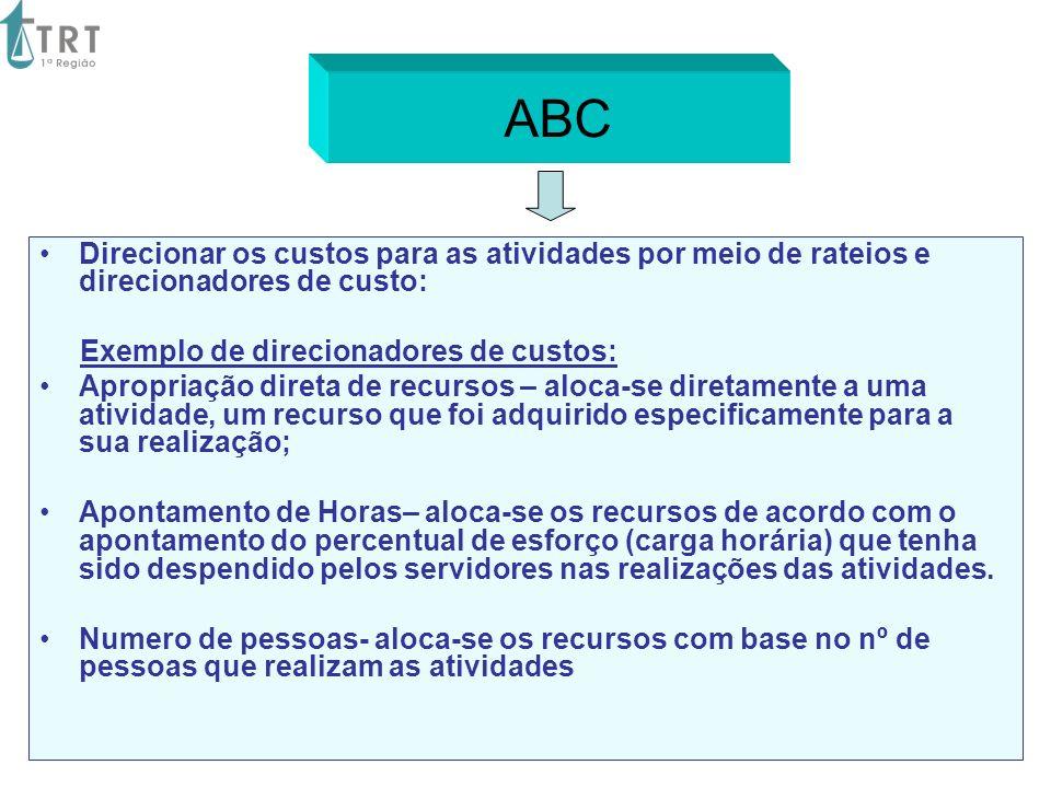 ABC Direcionar os custos para as atividades por meio de rateios e direcionadores de custo: Exemplo de direcionadores de custos: