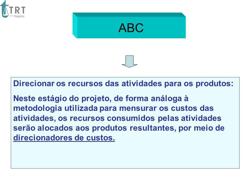 ABC Direcionar os recursos das atividades para os produtos: