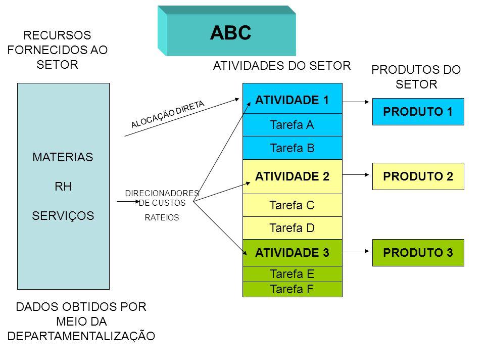 ABC RECURSOS FORNECIDOS AO SETOR ATIVIDADES DO SETOR PRODUTOS DO SETOR