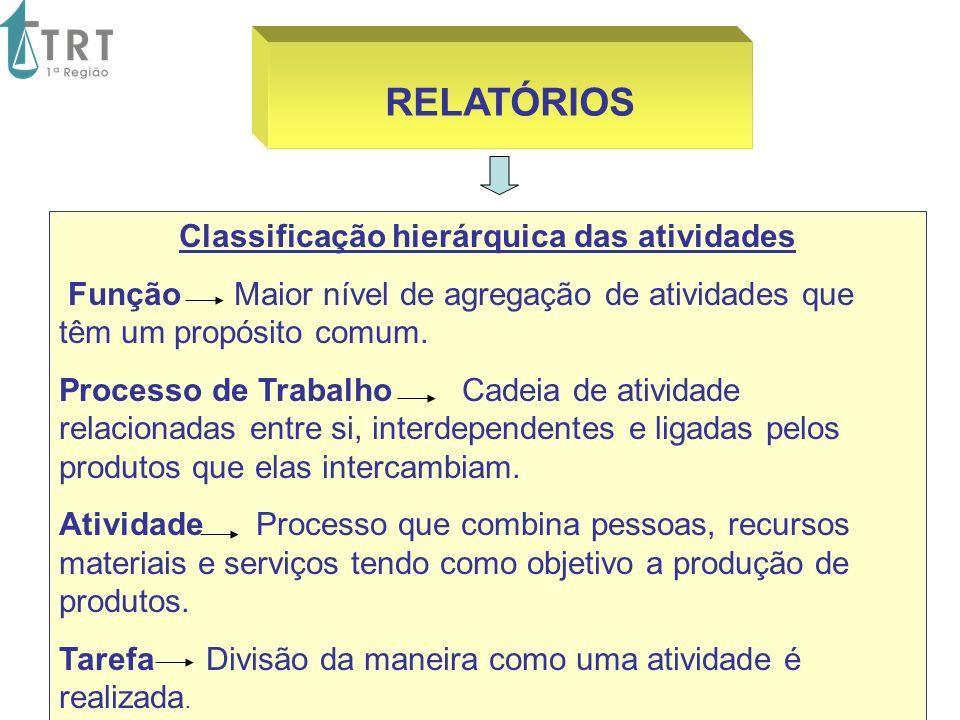 Classificação hierárquica das atividades
