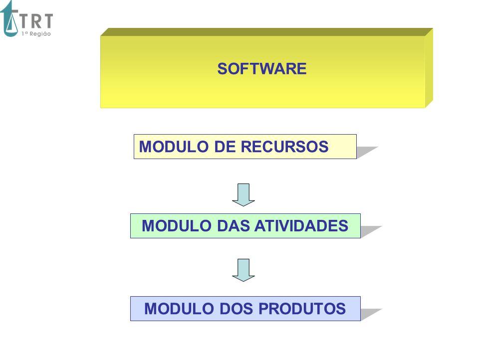 SOFTWARE MODULO DE RECURSOS MODULO DAS ATIVIDADES MODULO DOS PRODUTOS