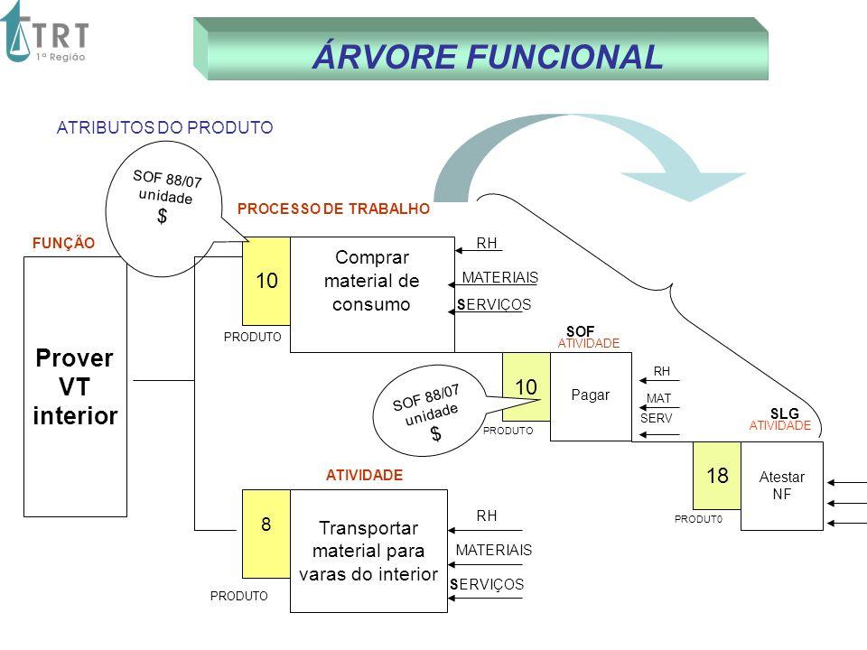 ÁRVORE FUNCIONAL Comprar material de consumo 8 Prover VT interior 10