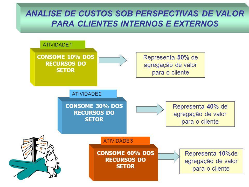 ANALISE DE CUSTOS SOB PERSPECTIVAS DE VALOR PARA CLIENTES INTERNOS E EXTERNOS