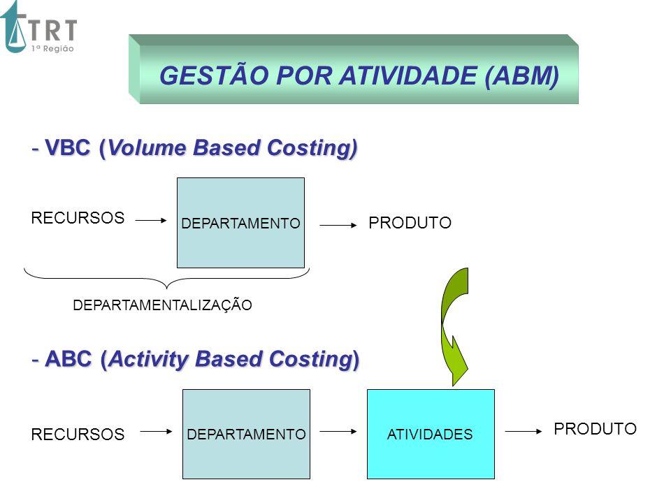 GESTÃO POR ATIVIDADE (ABM)