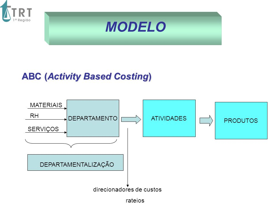 MODELO ABC (Activity Based Costing) direcionadores de custos rateios