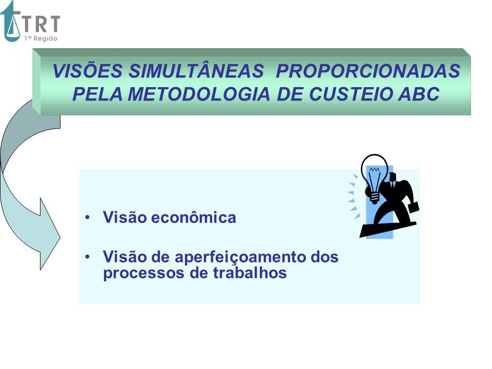 VISÕES SIMULTÂNEAS PROPORCIONADAS PELA METODOLOGIA DE CUSTEIO ABC