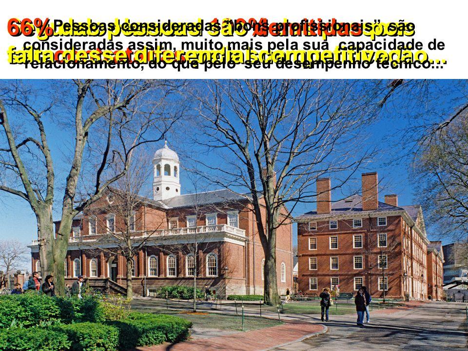 Segundo Harvard 100% das pessoas