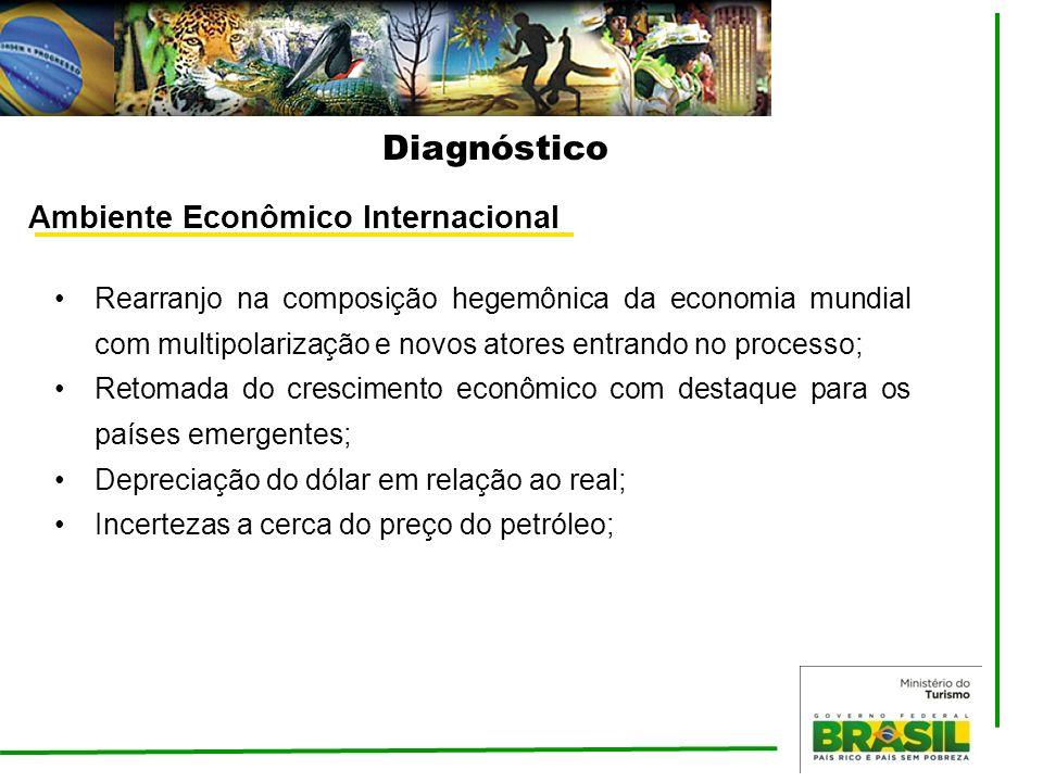 Diagnóstico Ambiente Econômico Internacional