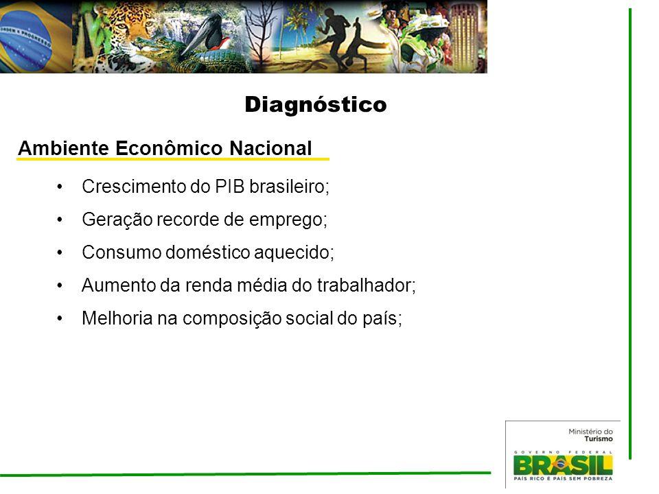 Diagnóstico Ambiente Econômico Nacional Crescimento do PIB brasileiro;