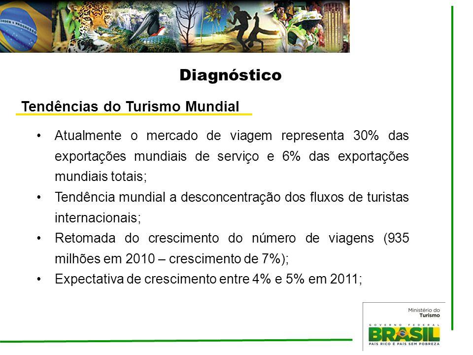 Diagnóstico Tendências do Turismo Mundial