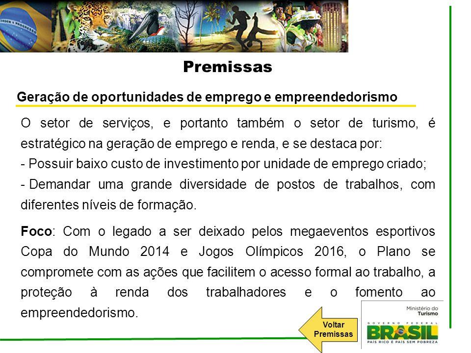 Premissas Geração de oportunidades de emprego e empreendedorismo