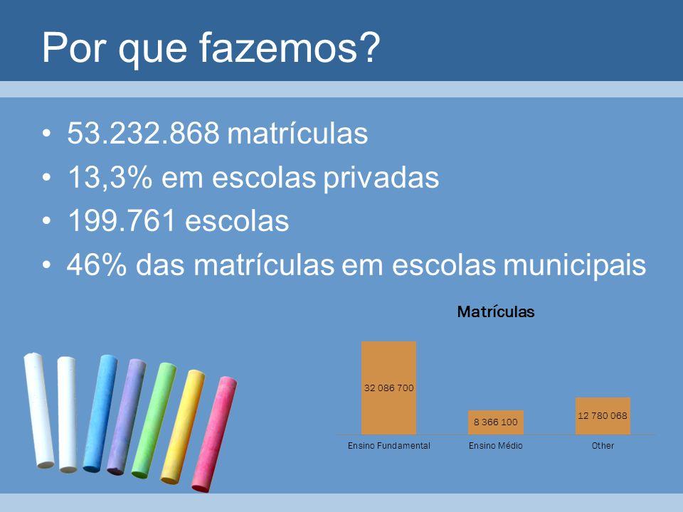 Por que fazemos 53.232.868 matrículas 13,3% em escolas privadas