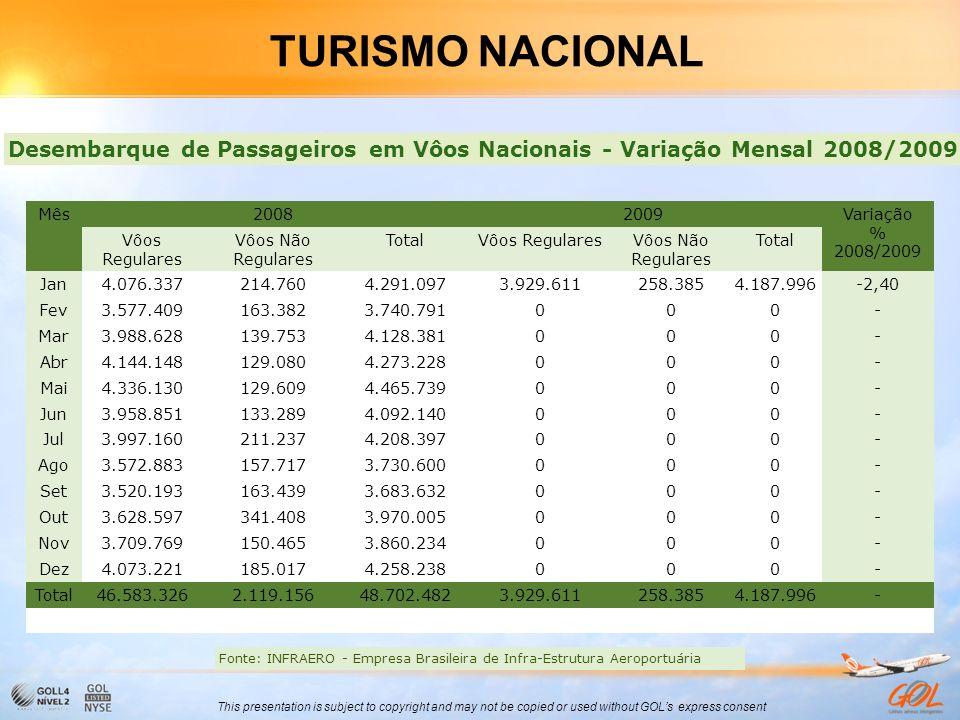 TURISMO NACIONAL Desembarque de Passageiros em Vôos Nacionais - Variação Mensal 2008/2009. Mês. 2008.