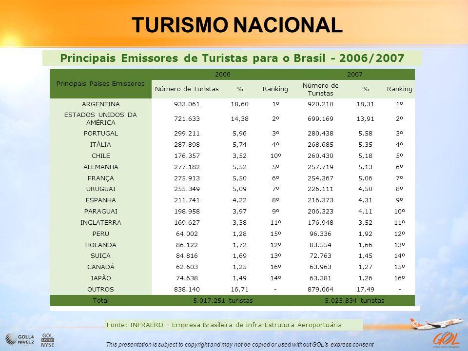 Principais Emissores de Turistas para o Brasil - 2006/2007