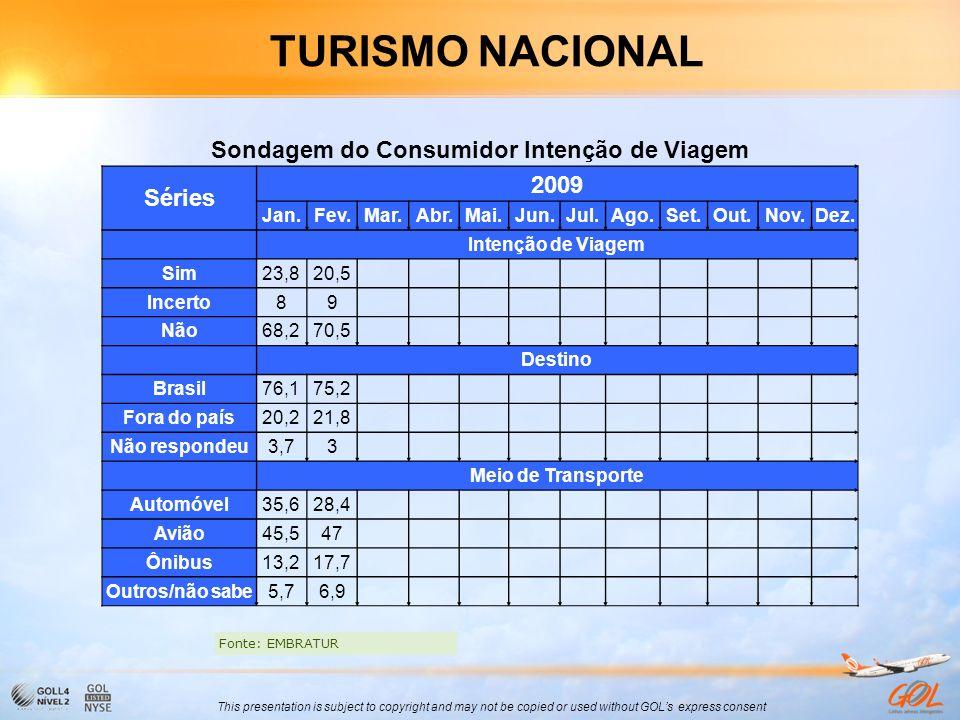 Sondagem do Consumidor Intenção de Viagem